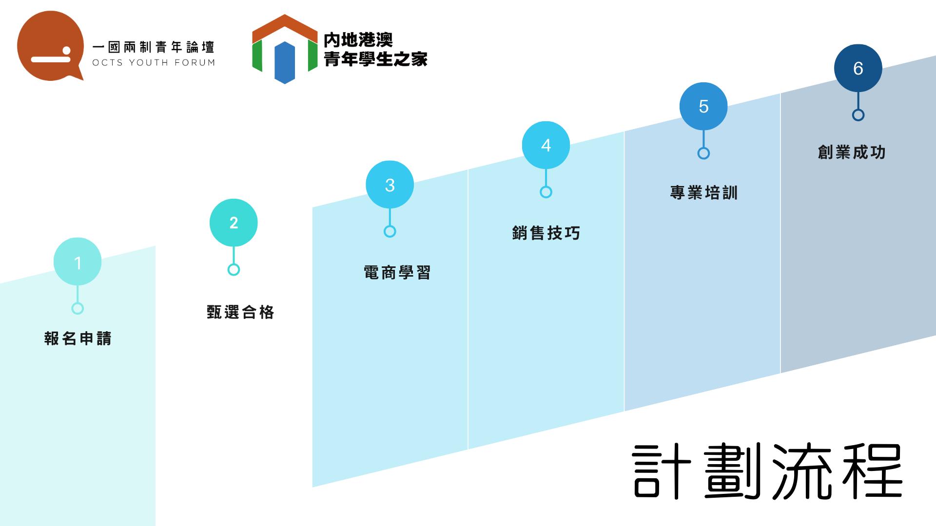 Blue Timeline Cycle Presentation-2